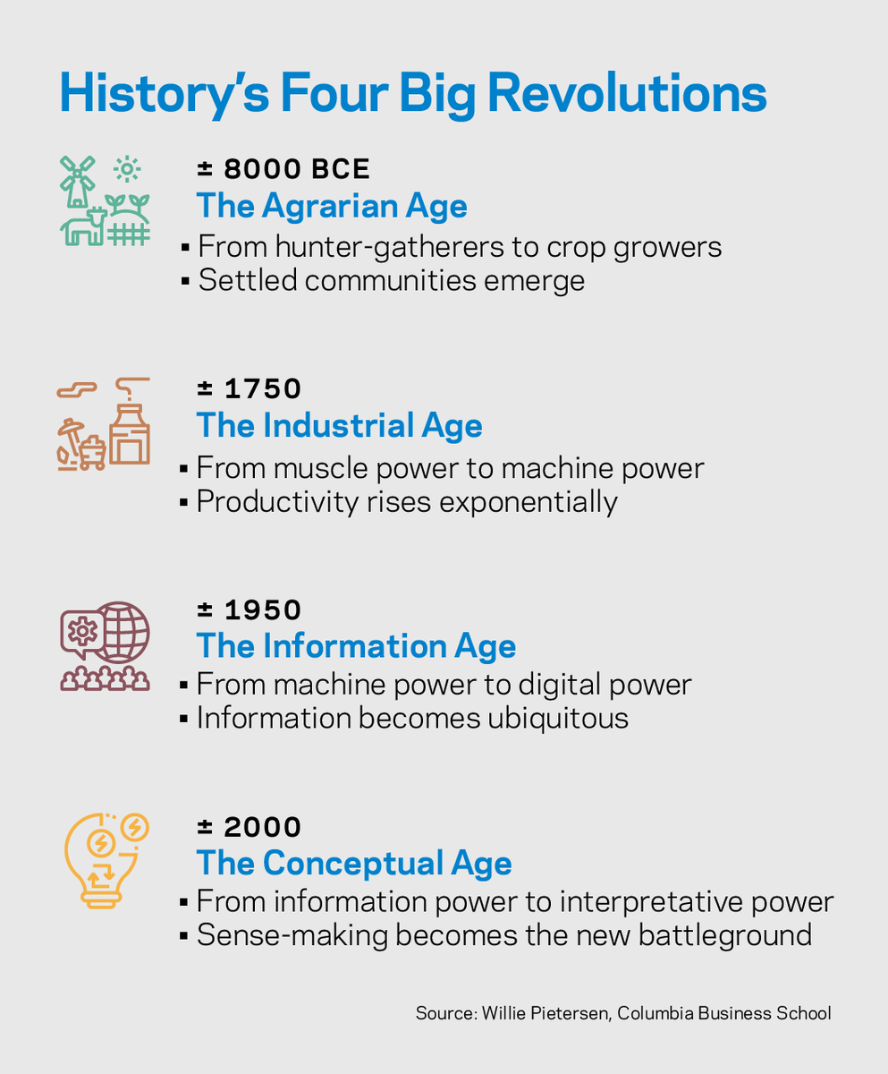 four revolutions in history