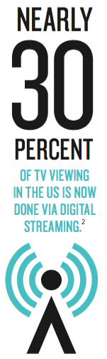Nearly 30 percent of TV viewing in the US is done via digital streaming.