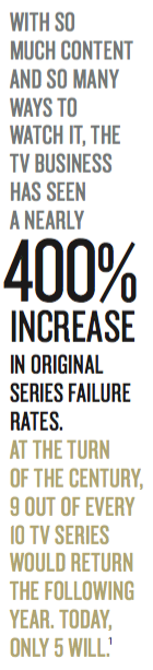 With so much content and so many ways to watch it, the TV industry has seen a nearly 400 percent increase in original series failure rates. At the turn of the century, nine out of every 10 TV series would return the following year. Today, only five will.