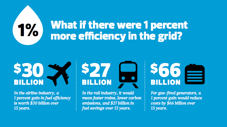 What if there were 1 percent more efficiency in the grid? In the airline industry, a 1 percent gain in fuel efficiency is worth $30 billion over 15 years. In the rail industry, it would mean faster trains, lower carbon emissions, and $27 billion in fuel savings over 15 years. For gas-fired generators, a 1 percent gain would reduce costs by $66 billion over 15 years.