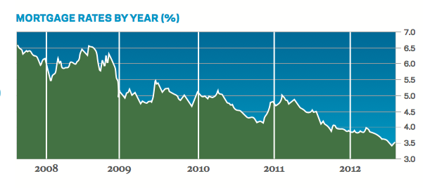 Graph showing mortgage rates declining by year, between 2008 and 2012
