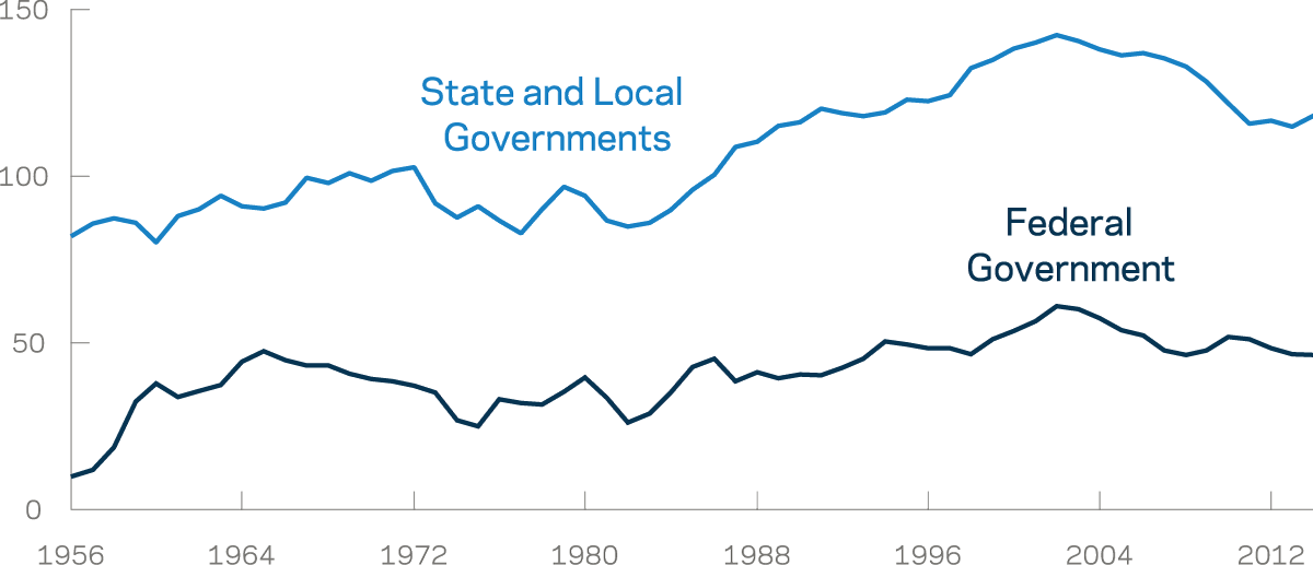 Chart Of Federal, State And Local Government Spending On Highways From 1956 To 2014