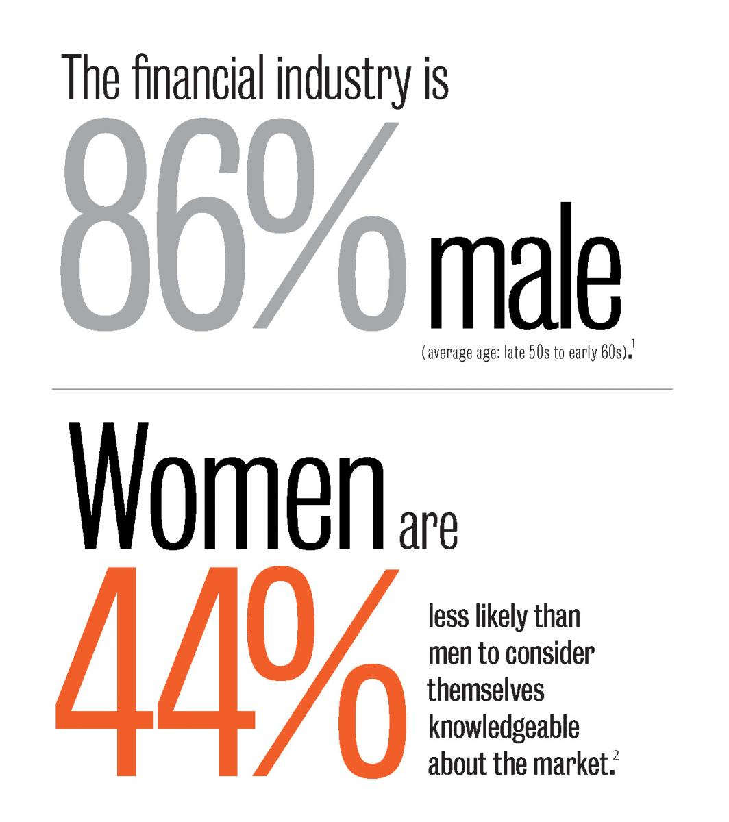 The financial industry is 86% male. Women are 44% less likely to consider themselves knowledgeable about the market.
