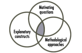 Motivating questions, methodological approaches, explanatory constructs
