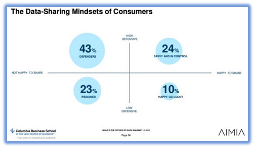 The Data-Sharing Mindset of Consumers